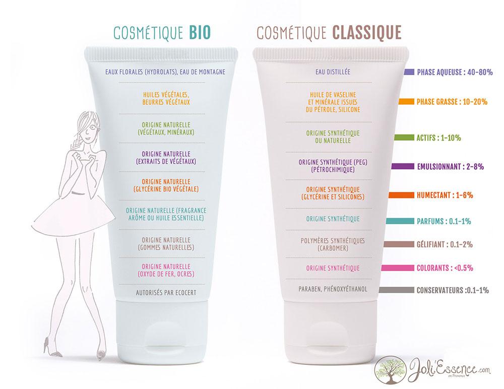 7b806bc8d5e Dossier   cosmétique BIO vs cosmétique « classique »   - Joli Essence